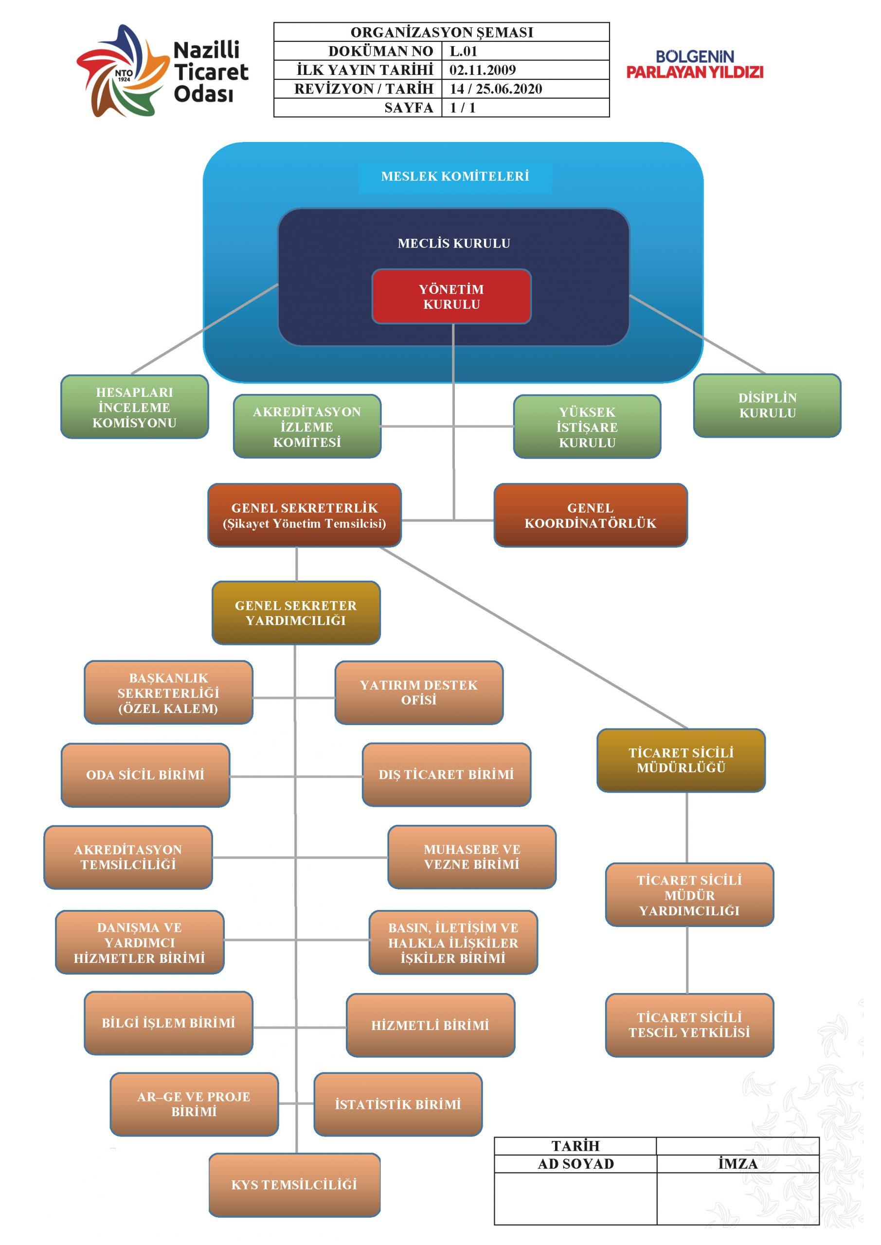Organizasyon Şeması ve Planlar